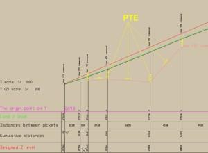 LT_SCALE, comanda PTE, dupa executie