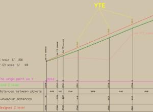 LT_SCALE, comanda YTE, dupa executie
